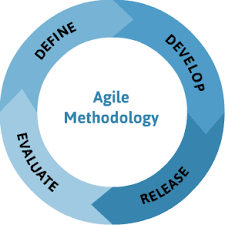 The Agile Methodology in an IT Environment - YourDailyTech