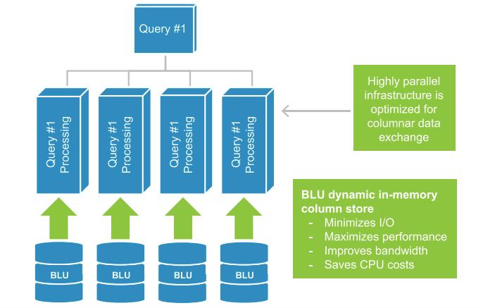 Review: IBM dashDB - YourDailyTech