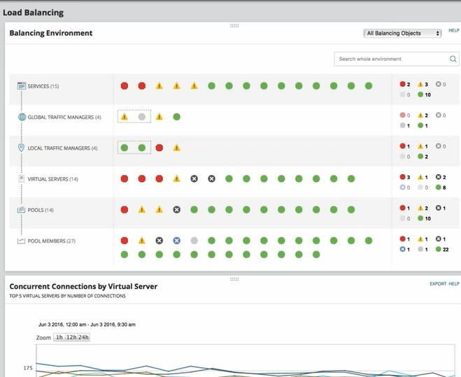 SolarWinds Product Review NPM (Network Performance Monitor) Rev. #12 - YourDailyTech