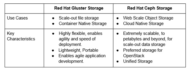 Red Hat Gluster Storage Aims to Manage Enterprises and Unstructured Data - YourDailyTech