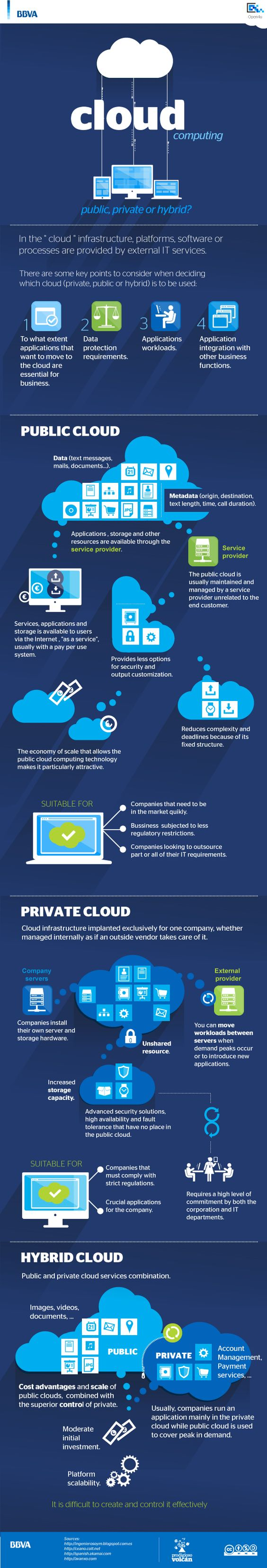 [InfoGraphic] Cloud Computing - YourDailyTech
