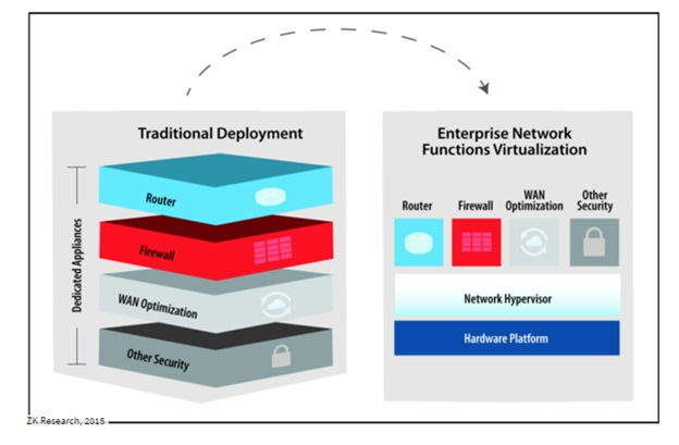 Review: Brocade Opens the Virtual Network Function Manager Market - YourDailyTech