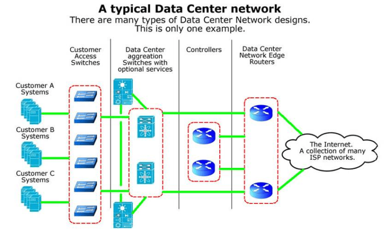 Enterprise Networking vs Data Center Networking -YourDailyTech