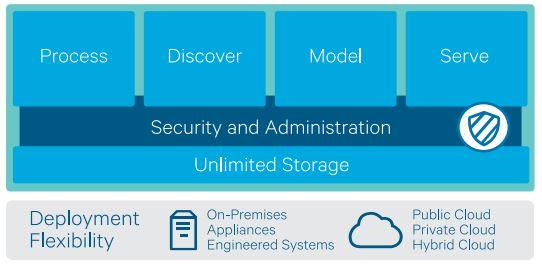 Review: Cloudera Enterprise - YourDailyTech