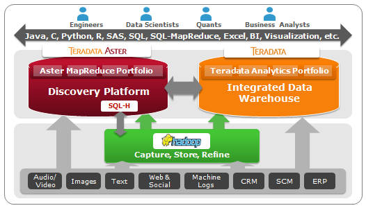 Review: Teradata Aster Analytics - YourDailyTech