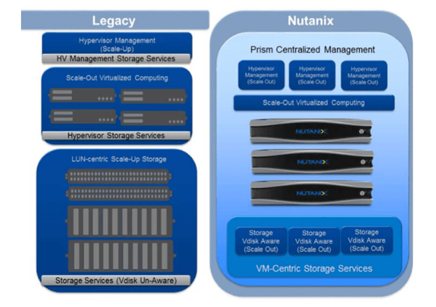 Nutanix Hyperconverges All the Needs of Enterprise Digital Businesses - YourDailyTech