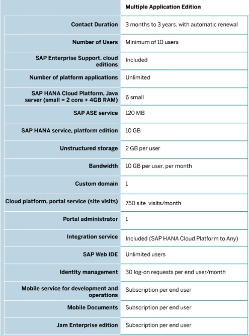 Review: SAP HANA Cloud Platform, Developer Edition - YourDailyTech