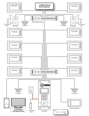 IP Video Inter System