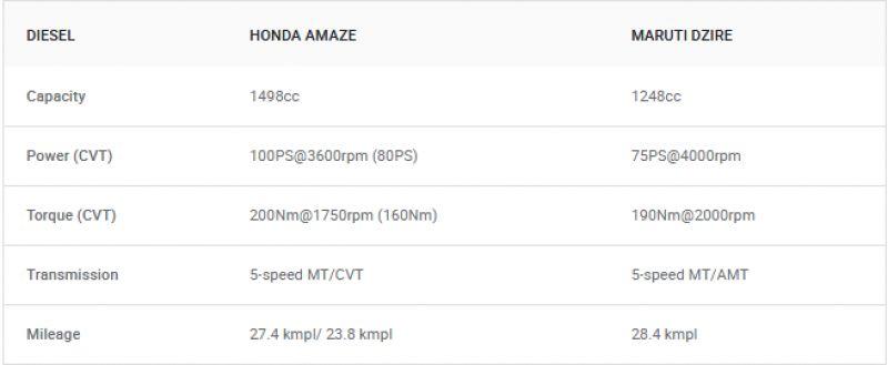 New Honda Amaze 2018 vs Maruti Dzire: Spec Comparison