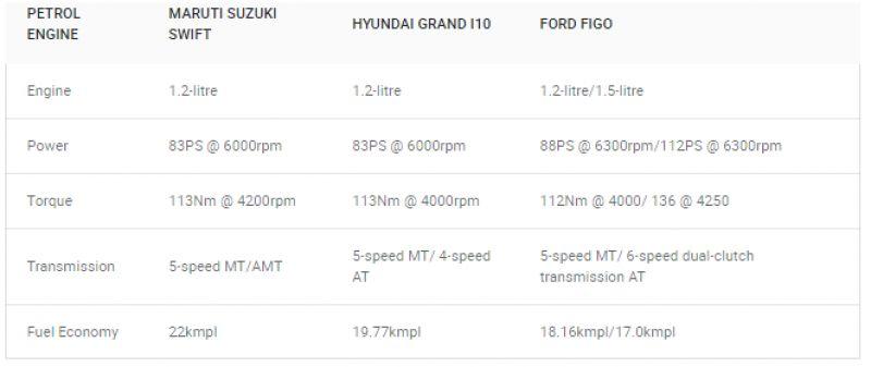 Spec comparison: Maruti Suzuki Swift vs Hyundai Grand i10
