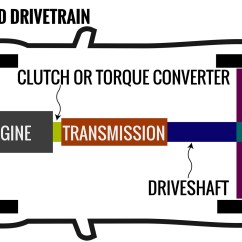 Auto Train Diagram Saturn Engine Parts Transmissions Explained Manual V Automatic Dual Clutch