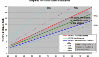 1080p Does Matter – Here's When (Screen Size vs  Viewing