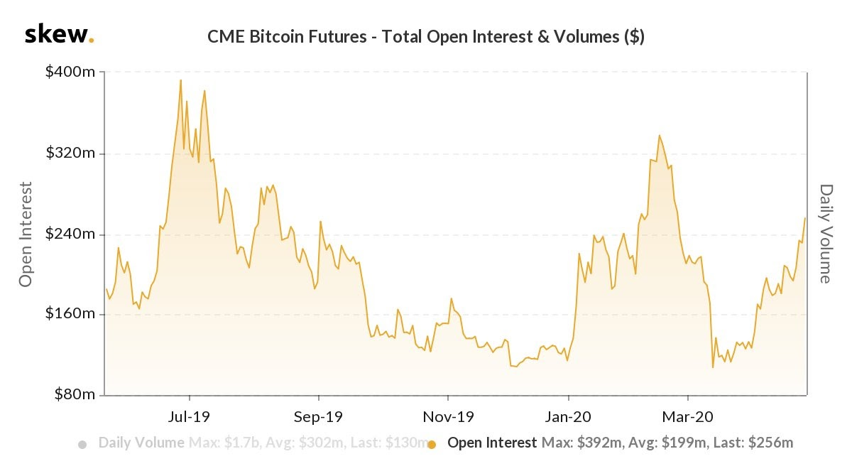 CME Bitcoin futures open interest and volume 1-year chart. Source: Skew