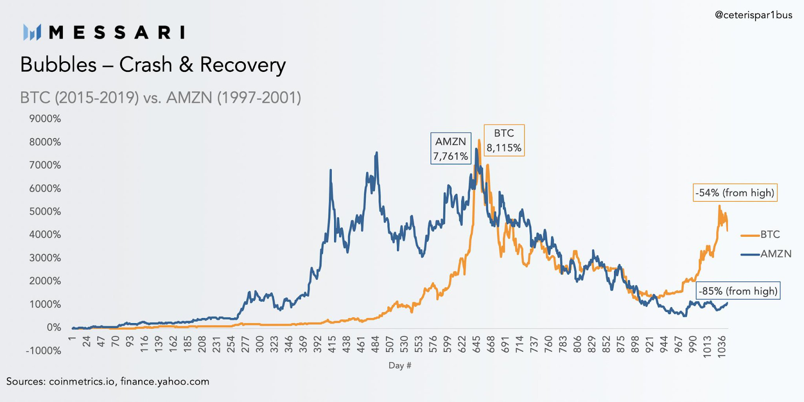bitcoin s bubble cycle