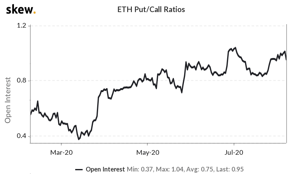 ETH options open interest put/call ratio