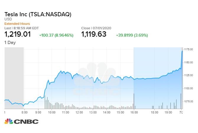 The stock price of Tesla surpassed $1,200 in pre-market