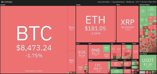 Crypto market data. Source: Coin360