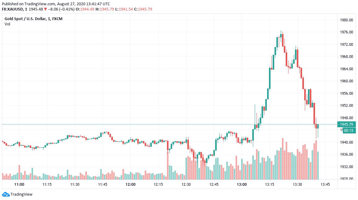XAU/USD 1-day chart