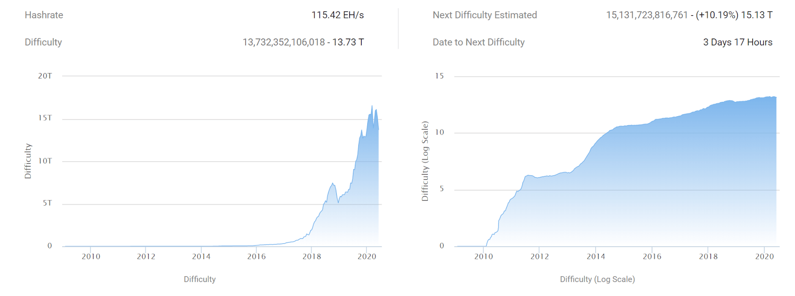 Bitcoin mining difficulty will increase by 10.19% in 3 days