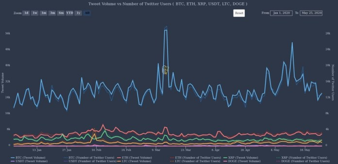 Twitter mentions on cryptocurrency and number of users