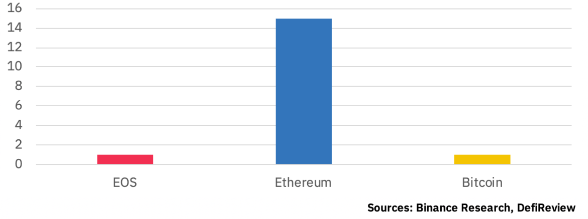 Number of DApps per blockchain, courtesy of Binance Research