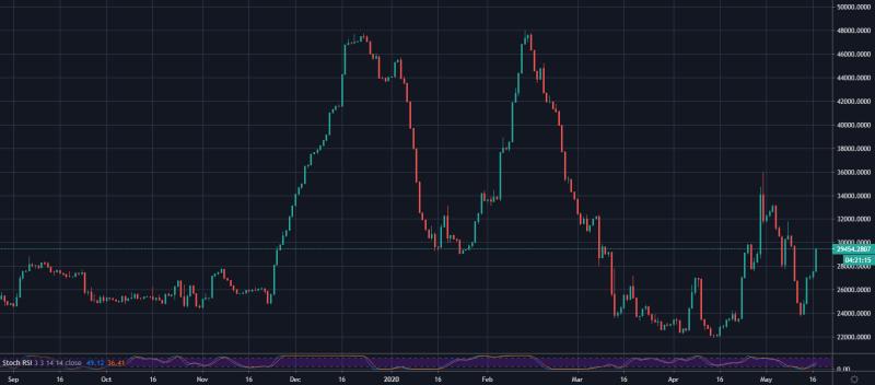 Bitfinex BTC / USD Longs 1D September 2019 – Mai 2020: TradingView