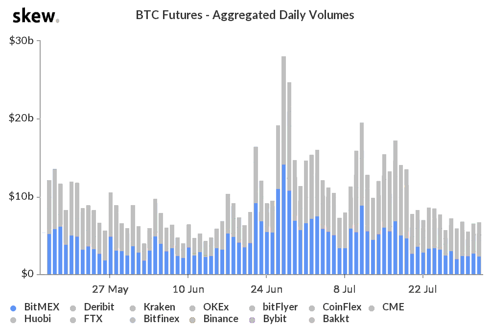 BitMEX Bitcoin futures daily volume, 2019