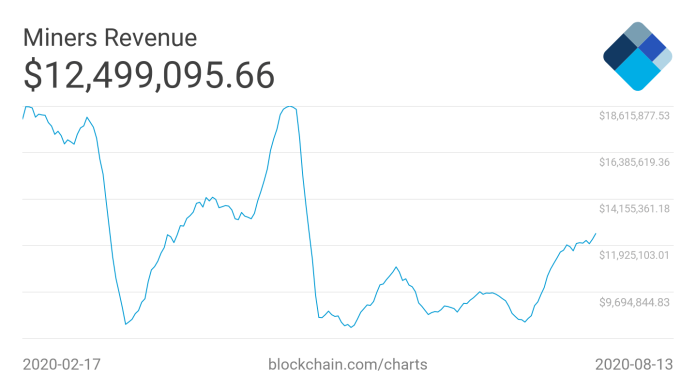 Bitcoin 7-day average miner revenues six-month chart
