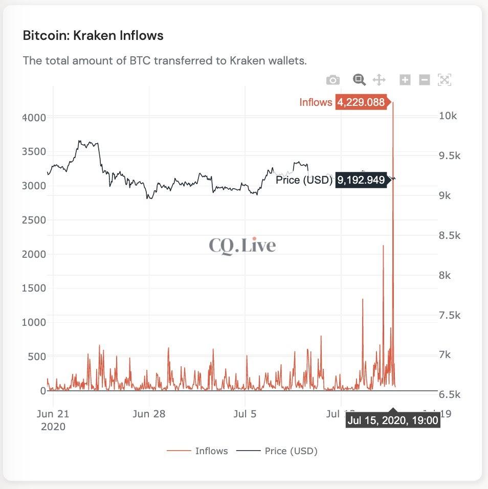 Bitcoin exchange inflows 3-week chart