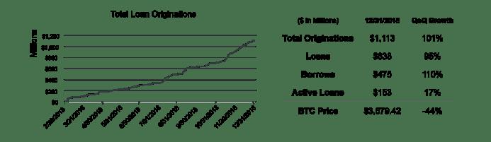Summary Genesis Capital Statistics