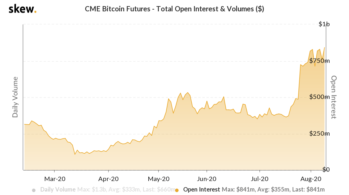 CME Bitcoin futures open interest in USD terms