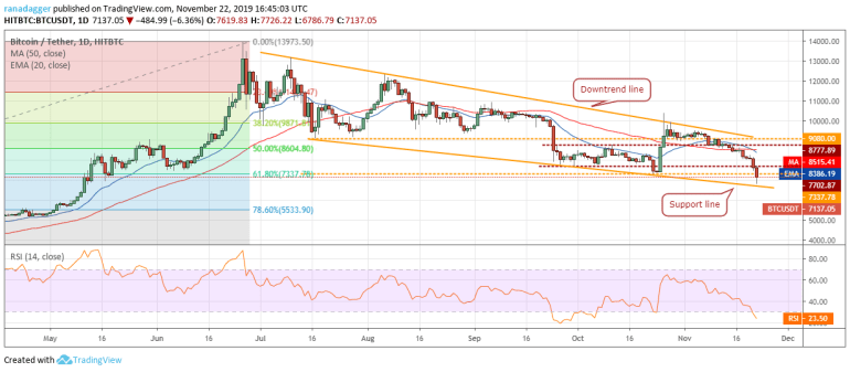 BTC USD daily chart