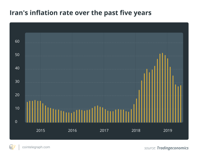 Iran's inflation rate over the past five years