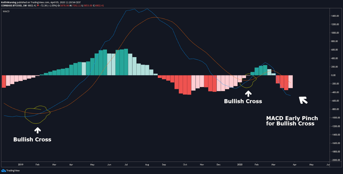 BTC USD weekly MACD chart