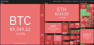Kurssturz von 800 US-Dollar senkt Bitcoin auf zweiwöchiges Tief ab