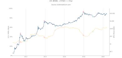 """Bitcoin """"Hodl Wellen"""" Daten rufen seit 5 Monaten nach einem Bullenmarkt"""