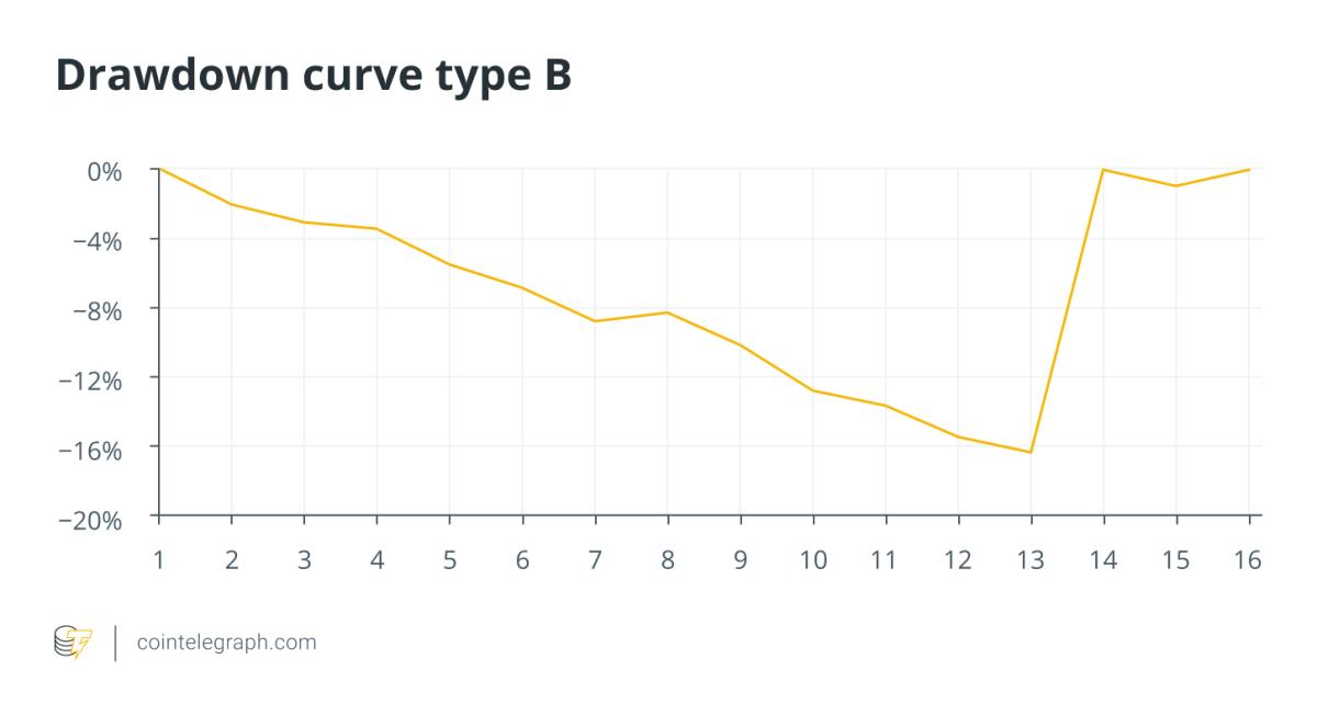 Drawdown curve type B
