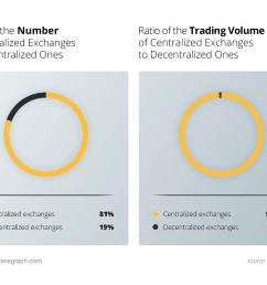 ratio of centralized exchanges [ 1450 x 1080 Pixel ]