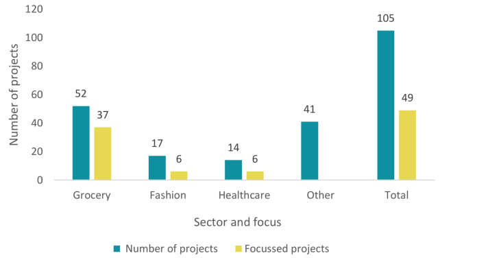 Number of DLT supply chain tracking projects