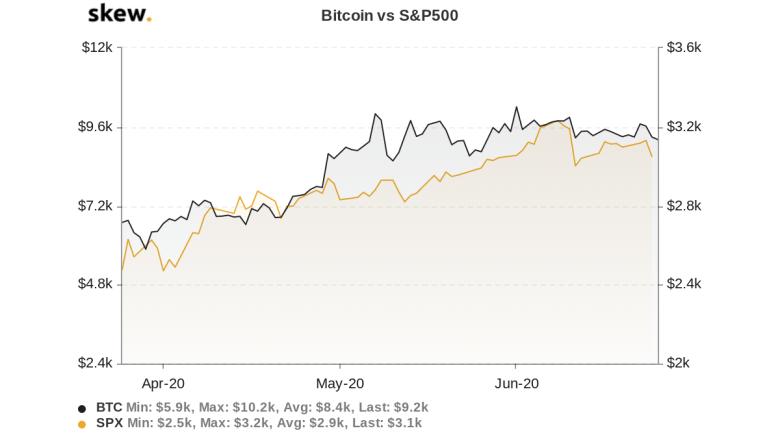 Bitcoin vs. S&P 500 3-month chart