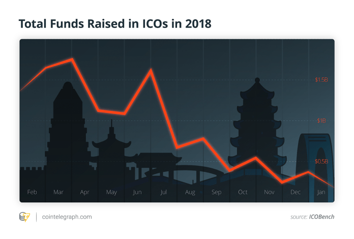 Total Funds Raised in ICOs in 2018