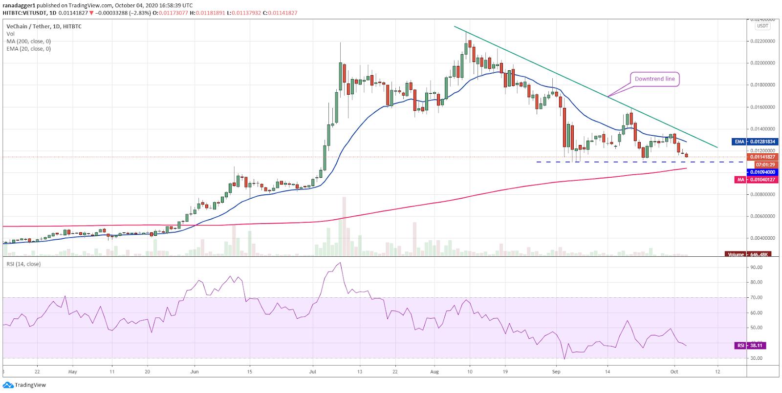 VET/USD daily chart. Source: TradingView
