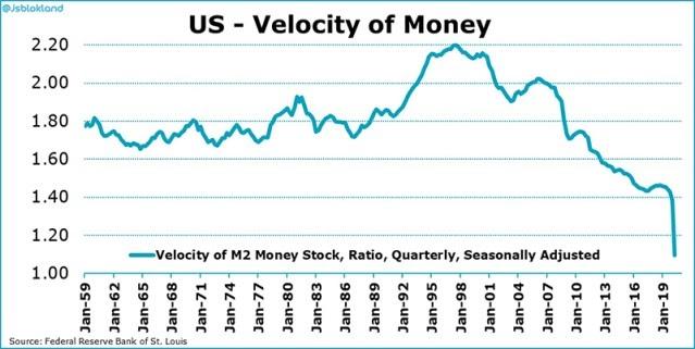 U.S. money velocity chart
