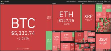 Bitcoin festigt sich wieder über 5.000 US-Dollar, Experte erwartet kleinen Aufschwung