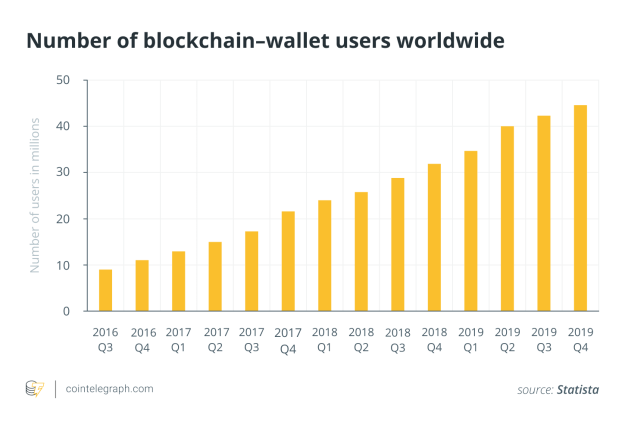 Number of blockchain-wallet users worldwide