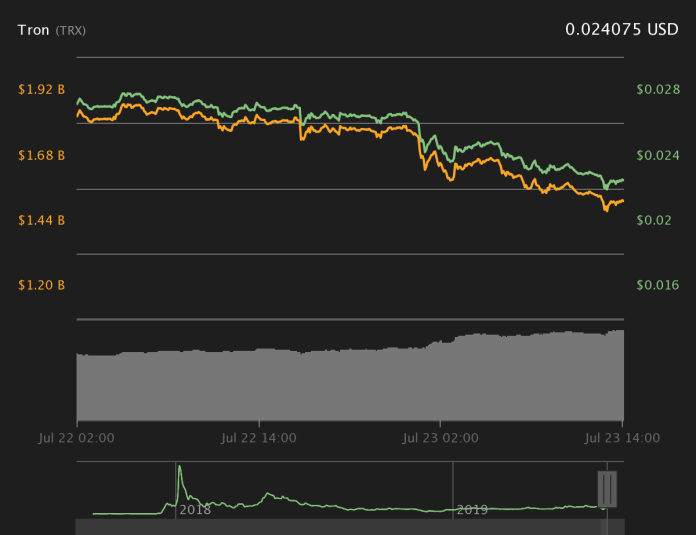 Tron 1-Day Chart