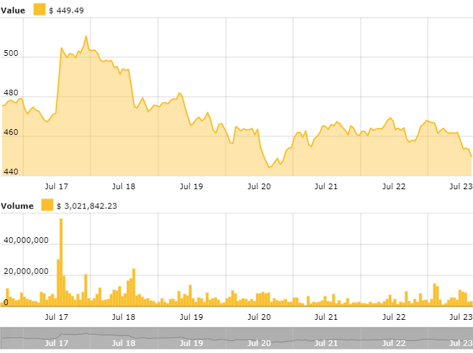 High point in Ethereum's 7-day price chart. Source: CryptoNewspeople Ethereum Price Index