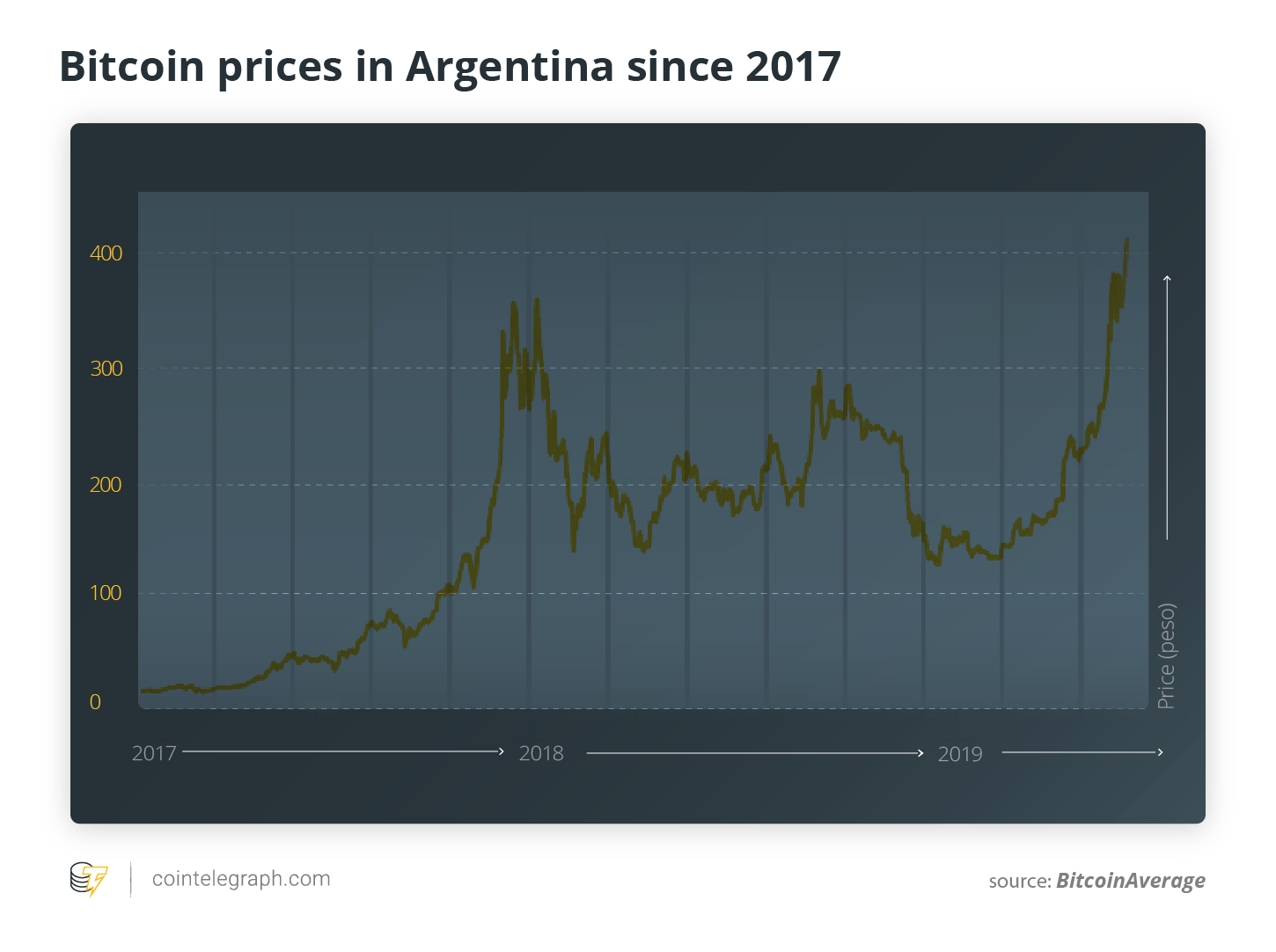 hight resolution of bitcoin price against argentine peso since 2017 source bitcoinaverage