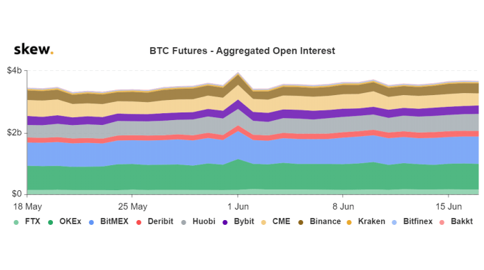 Open interest of the future of BTC. Source: Skew