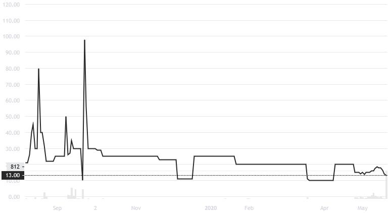 OSTKO/USD